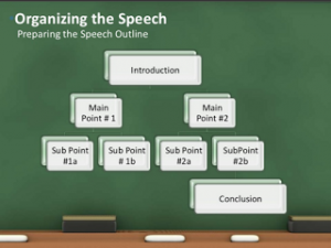Graphic organizer for organizing a speech.