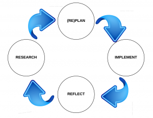 Recursive Chart of Effective Teaching
