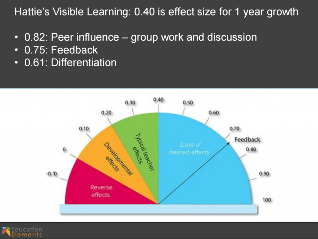 John Hattie's Visible Learning Growth Chart