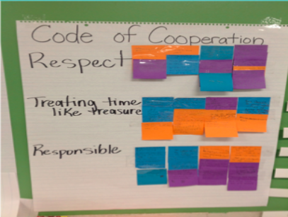 Classroom Code of Cooperation as a first step to positive classroom climate and culture.