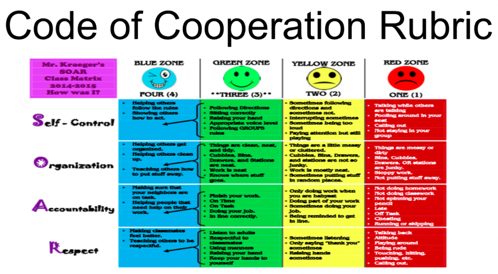 Students need to a non-threatening method to measure their behavior. This is a sample Code of Cooperation Rubric.